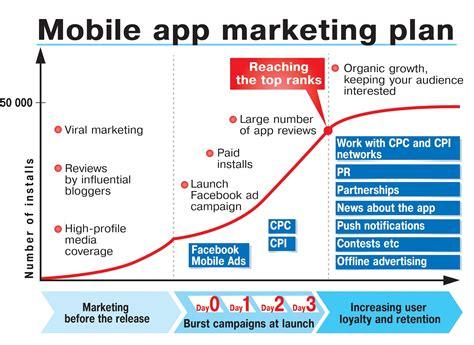 How To Create An App Marketing Plan Dot Com Infoway Marketing Launch Template