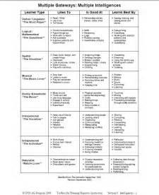 multiple intelligence worksheet 1000 images about