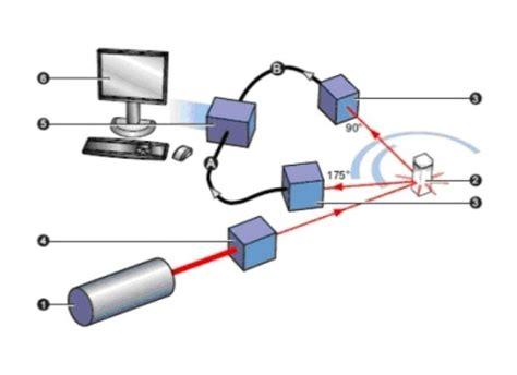 scattering of light definition dynamic light scattering understanding the basics
