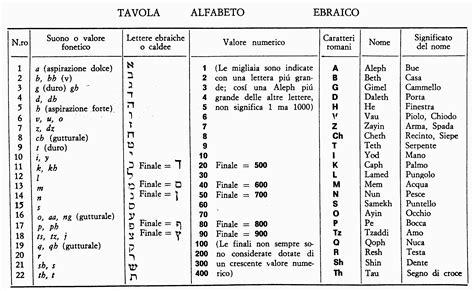 lettere ebraiche significato sincronismo divino lettere ebraiche e geometria sacra le