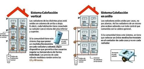 poner calefaccion en casa poner calefaccion en casa precios stunning filtro