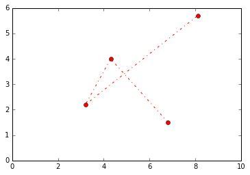line pattern matplotlib python for librarians data ingest visualization