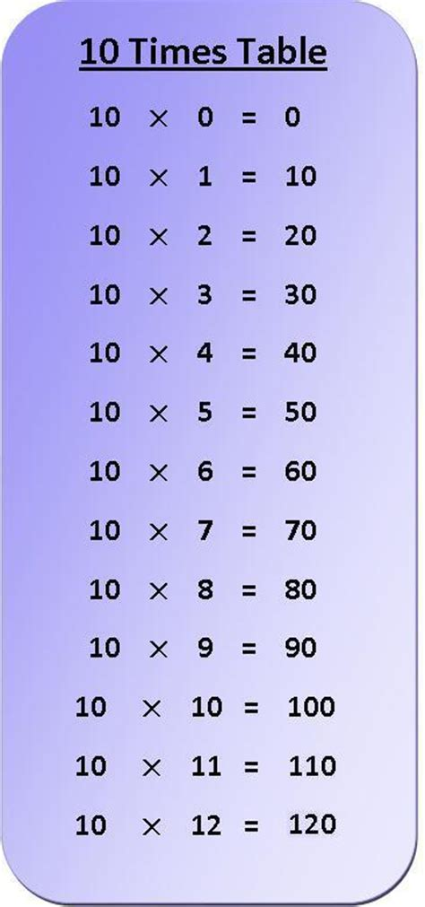free worksheets 187 times tables 1 10 free math worksheets
