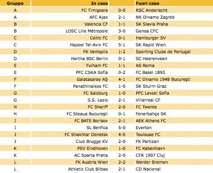 testitaliano interno it risultati roma europa league terza giornata risultati e classifiche