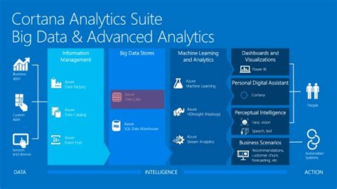 microsofts cortana analytics looks to simplify big data cortana analytics workshop azure data lake
