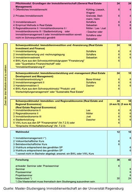 wirtschaft studieren das studium immobilienwirtschaft - Immobilienwirtschaft Regensburg