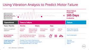 Connected Car Predictive Maintenance Iot Plus Predictive Maintenance Equals Business Sense