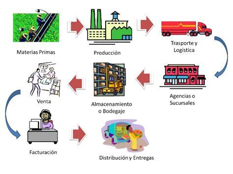 tipos de cadenas productivas en mexico taller cadena productiva y de valor extensionismo pablo