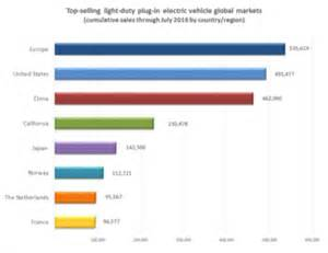 Electric Vehicles Market 2016 Electric Car Use By Country