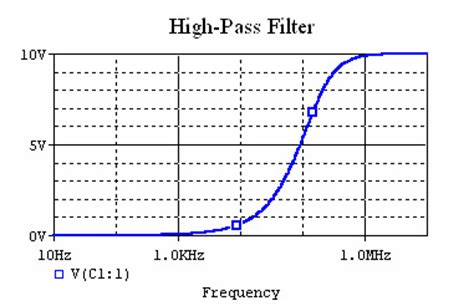 high pass filter output high pass filter output 28 images how to build an active high pass filter circuit with an op