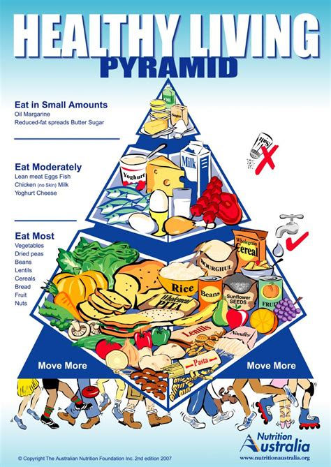 better food pyramid activation food pyramid