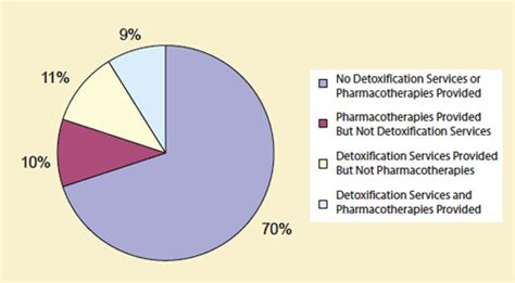 Percentage Detox by Detoxification Services And Pharmacotherapies Lacking In