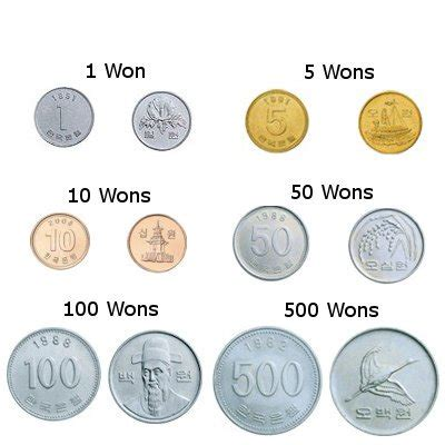 Currency Of South Korea South Korean Won Mataf