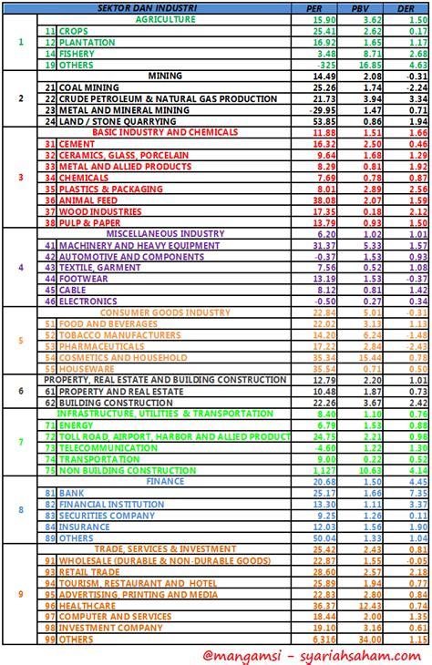 Himpunan Fatwa Keuangan Syariah Himpunan tabel per pbv dan der sektoral berdasarkan laporan tahunan 2014 saham syariah terbaik di