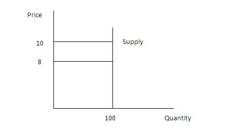 economics homework help on supply elasticity