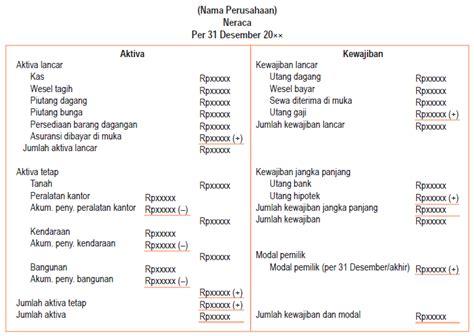 Format Laporan Neraca Perusahaan Dagang | laporan keuangan perusahaan dagang akuntansi