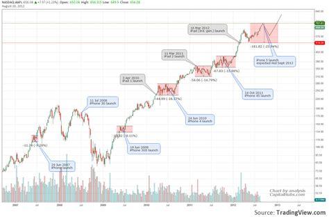 apple stock price iphone apple stock price