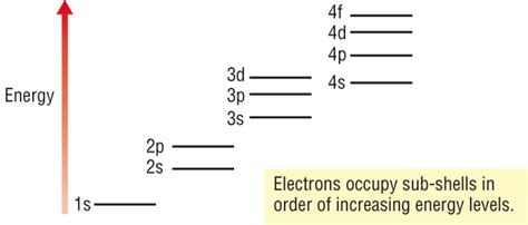 pattern of increasing energy level 1 2 1 h describe the relative energies of s p and d
