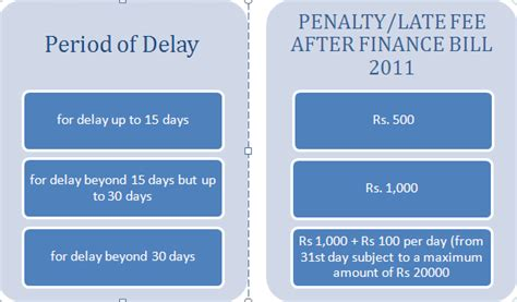 service penalty due dates for filing of excise and service tax returns penalty as