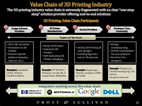 2d Cad Online the rise of 3d printing market insight