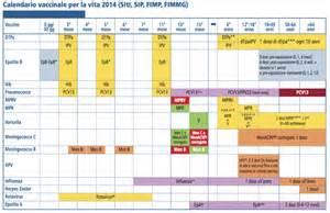 Calendario Vaccinazioni Piano Nazionale Vaccini 232 Una Lista Da Supermercato