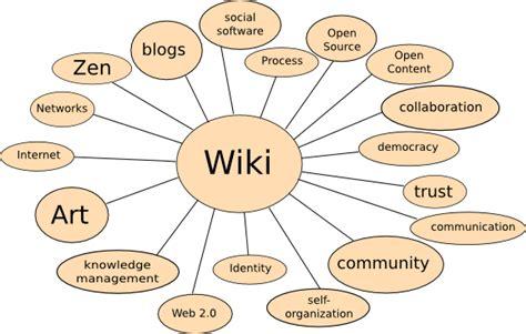 que son imagenes figurativas wikipedia wikiunab caracteristicas de las wikis