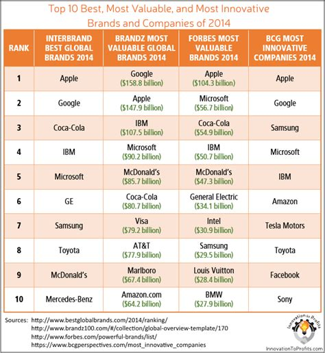chart ranking the world s most valuable brands 50 most innovative companies of 2014