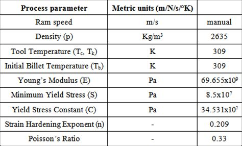 aluminium mechanical properties table effect of pocket die bearing geometry on direct cold