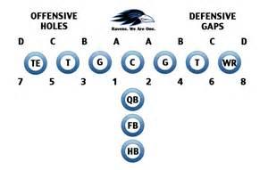 football holes diagram football holes diagram best free home design idea