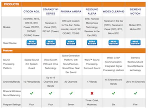 hearing mojo publishes hearing aid comparison chart with
