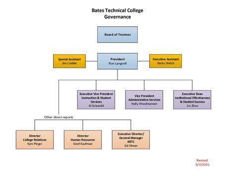 org chart 100 organizational sap fi organizational structure