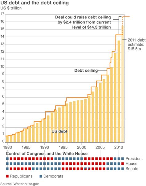 Current Us Debt Ceiling by Us To Avoid Default As Senate Backs Debt Ceiling Rise