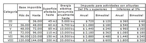 tabla impuesto motos tabla de impuestos para motos 2016