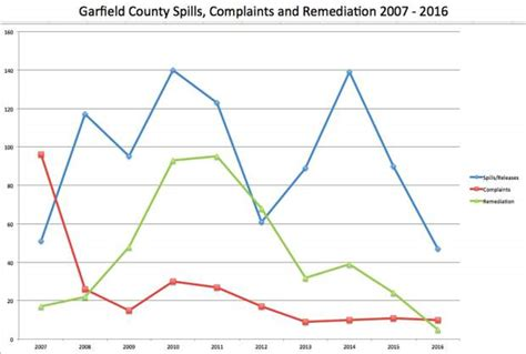 Garfield County Records Garfield County Records Fewest And Gas Spills In 10 Years Postindependent