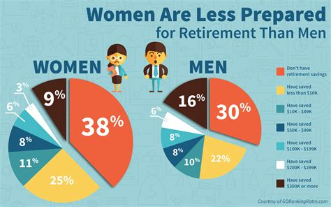 too old to buy a house 1 in 3 americans has no retirement savings money