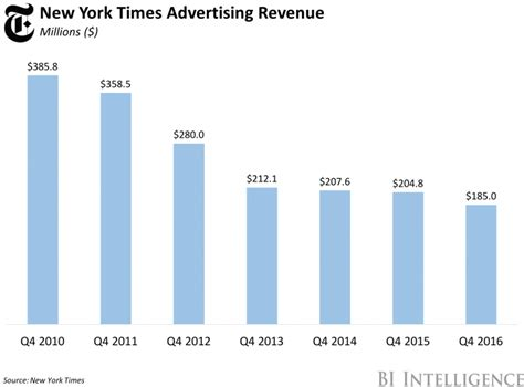new york times business section today record digital growth at new york times business insider