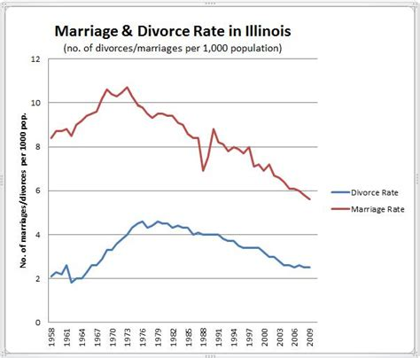 marriage and divorce rates graph illinois marriage and divorce rates from 1958 2009