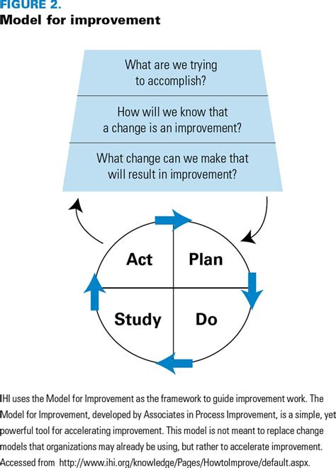 model for improvement template plan do study act model for improvement pictures to pin on