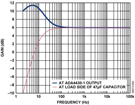 capacitor high frequency response cn0101 circuit note analog devices