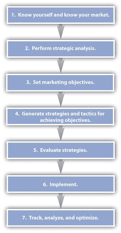 developing a marketing plan template emarketing strategy