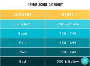 credit score ratings chart what is a credit score
