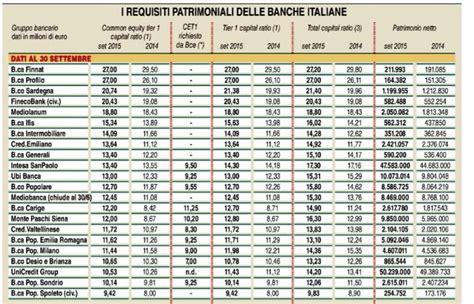 elenco banche a rischio in italia