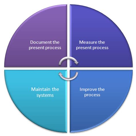 excellent bookkeeping  measure improve  maintain