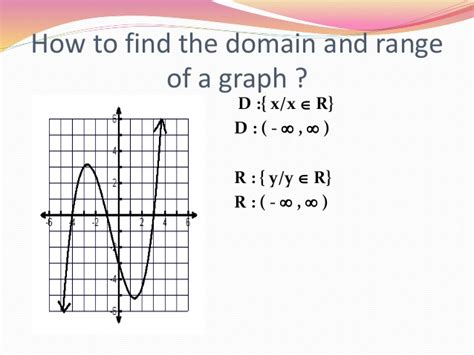 Finding The In Domain And Range Ppt 1