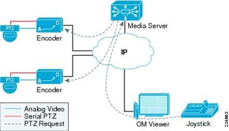design guide lines aspect adalah bosch ptz camera wiring diagram wiring diagram