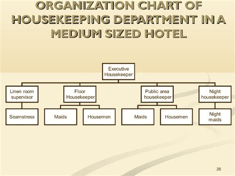 layout of housekeeping department in large hotel unit 2 planning and organizing the hk department