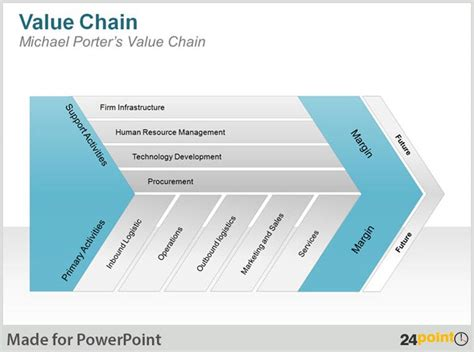 Porter Value Chain Template by Value Chain Diagram Using 24point0 S Ppt Presentations