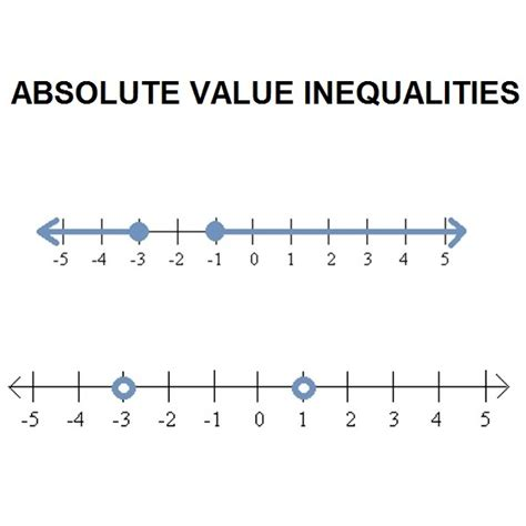 Absolute Value Equations Worksheet by Free Worksheets 187 Ordering Numbers With Absolute Value