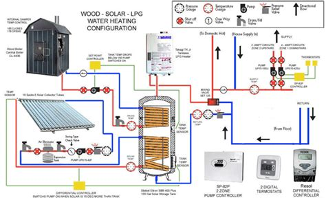 a layout method for control panel of thermal power plant getting heat into your home diy radiant floor heating