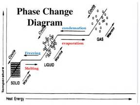 Phase Change Graph Worksheet - Tecnologialinstante